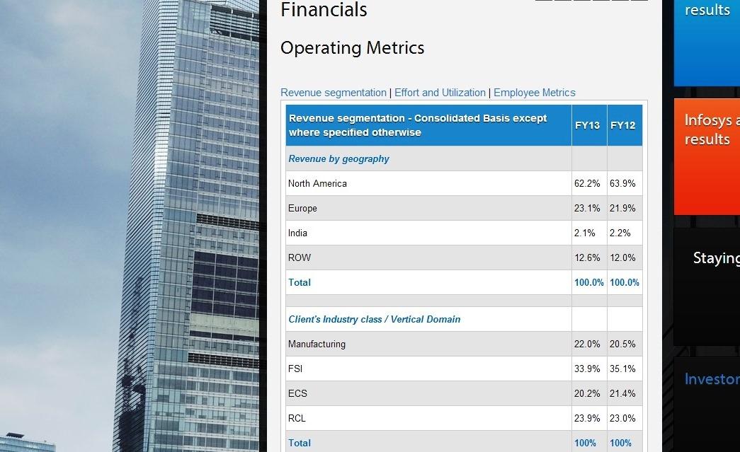 Infosys revenue