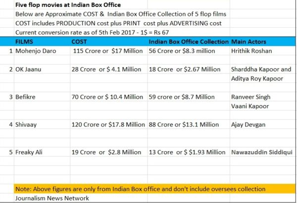 5 Super Flop Movies at Indian Box office